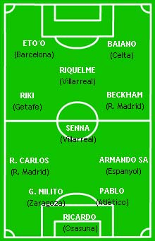 Đội hình tiêu biểu vòng 6 Primera Liga.