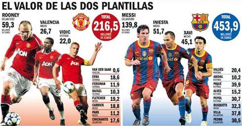 So sánh giá trị đội hình chính của MU và Barca. Ảnh: EFE.