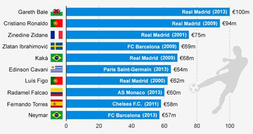10 cầu thủ đắt giá nhất thế giới-the thao