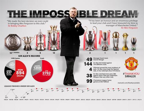 Bảng thành tích đáng kinh ngạc của Alex Ferguson, trong đó có 49 danh hiệu cấp CLB (38 với Man Utd và 11 với Aberdeen), 1.498 trận đấu, thắng 894 trận-the thao