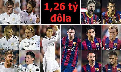 Real Madrid - Barca: Trận cầu 1,26 tỷ đôla