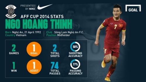 aff-2014-best-player-info-hoan-2089-3616