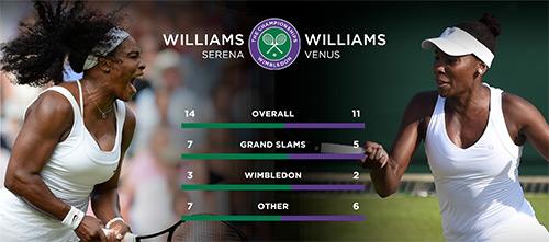 Serena - Venus: Gạt tình riêng vì suất đi tiếp