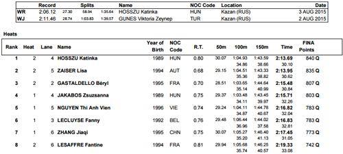 Ánh Viên lại vào chung kết 200m hỗn hợp ở Cup thế giới 2015