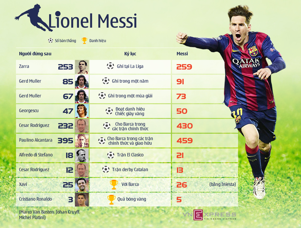 Messi và những kỷ lục khó phá