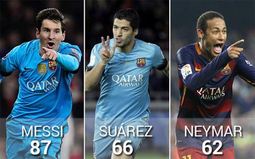 Những con số khó tin về bộ ba Messi - Neymar - Suarez