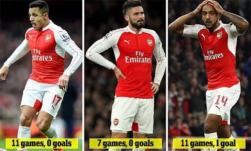 Bộ ba tấn công của Arsenal chỉ ghi một bàn trong 29 trận