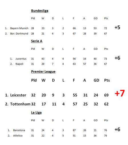 Leicester qua mặt Barca, Bayern, Juventus về cơ hội vô địch
