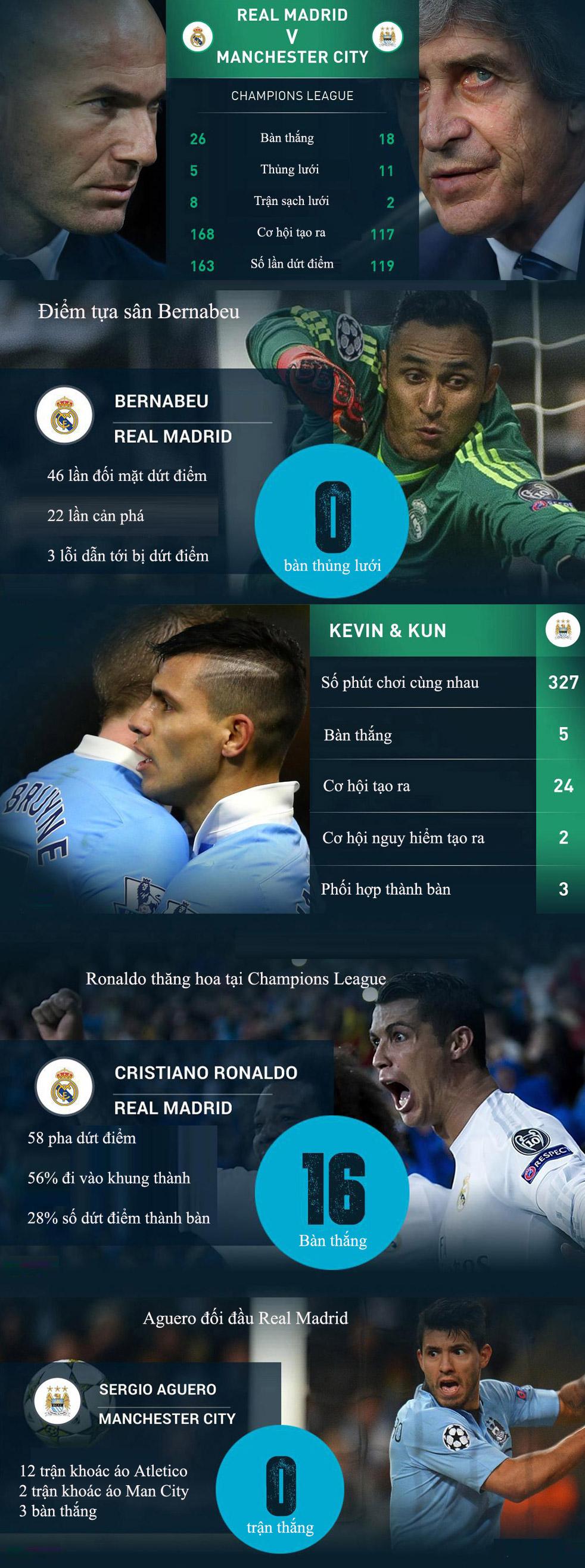 Real - Man City: Đối đầu qua những con số