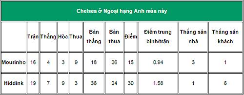 Chelsea là đội vô địch tệ nhất lịch sử Ngoại hạng Anh