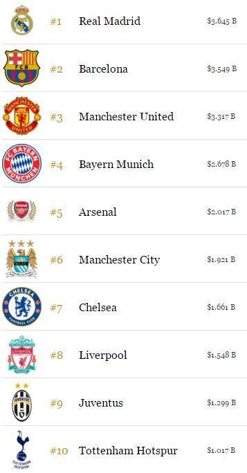 Vượt Barca và Man Utd, Real là CLB đắt giá nhất thế giới