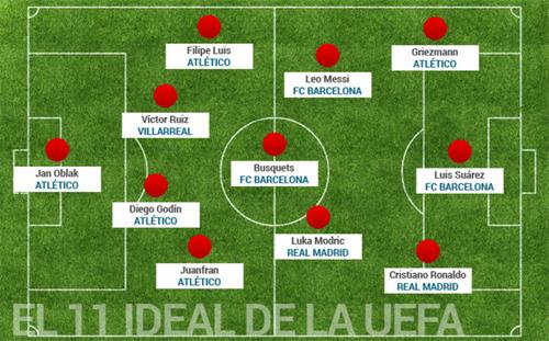 Atletico áp đảo Barca và Real trong đội hình tiêu biểu La Liga