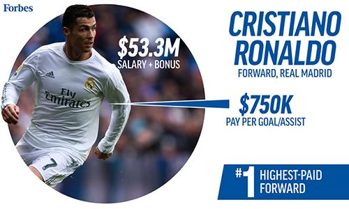 Ronaldo là cầu thủ bóng đá đầu tiên chiếm ngôi VĐV giàu nhất thế giới
