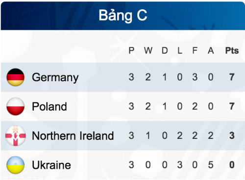 ba-lan-ha-ukraine-lan-dau-vao-vong-knock-out-euro-3