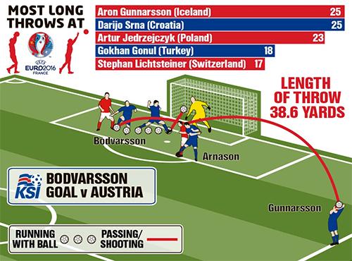 Ném biên - Vũ khí đặc biệt của Iceland ở Euro 2016