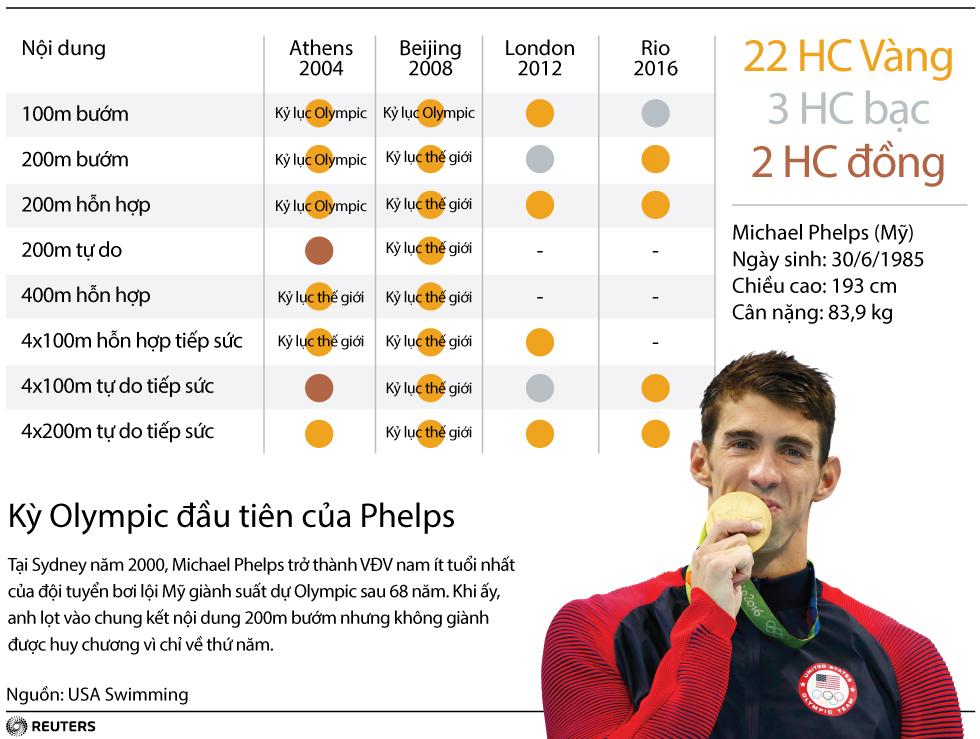 Michael Phelps và bộ sưu tập huy chương đồ sộ ở Olympic