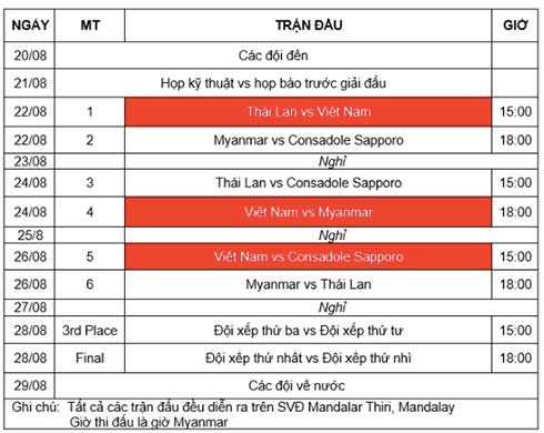 U19 Việt Nam đánh bại U19 Thái Lan trên đất Myanmar