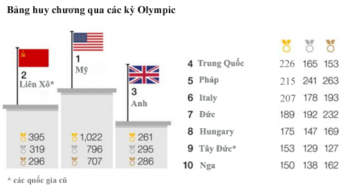 toan-canh-olympic-2016-qua-nhung-con-so-1