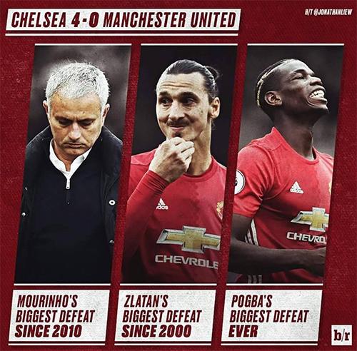 Mourinho và bốn vấn đề cần khắc phục tại Man Utd