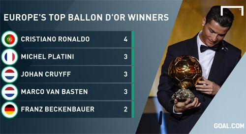 Ronaldo lập kỷ lục cầu thủ châu Âu giành nhiều Quả Bóng Vàng nhất