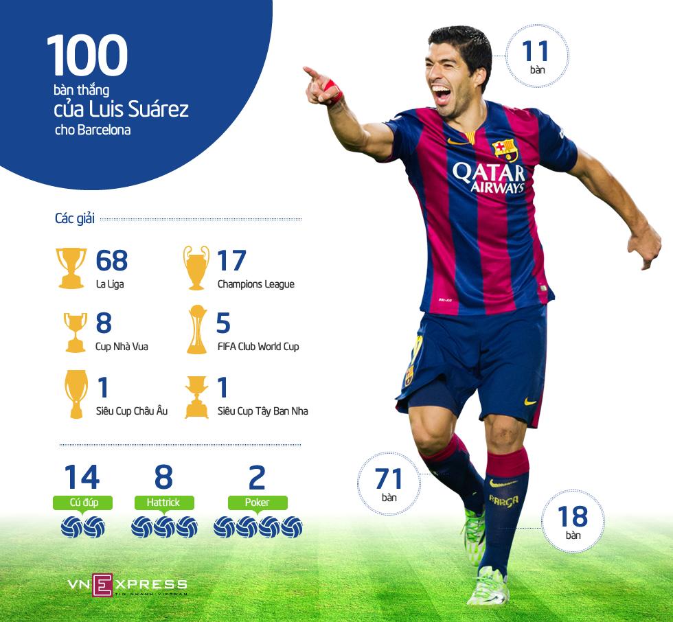 100 bàn của Suarez cho Barca diễn ra như thế nào