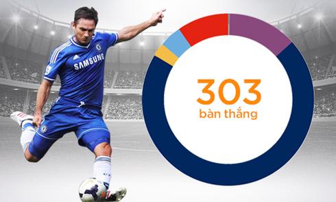 303 bàn của Lampard được ghi ở đâu