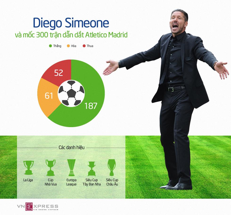 Cột mốc 300 trận của Diego Simeone ở Atletico Madrid