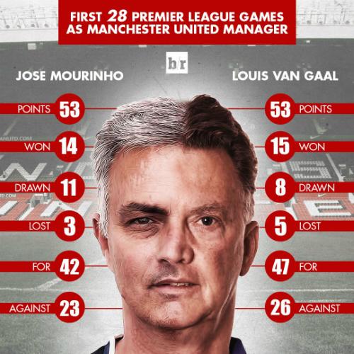 Mourinho không hơn Van Gaal qua 28 trận đầu ở Ngoại hạng Anh