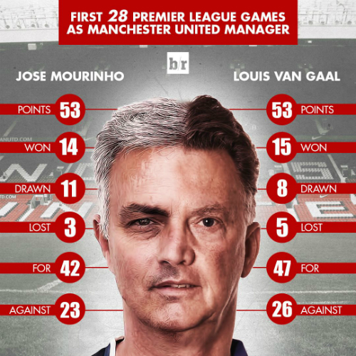 mourinho-khong-hon-van-gaal-qua-28-tran-dau-o-ngoai-hang-anh