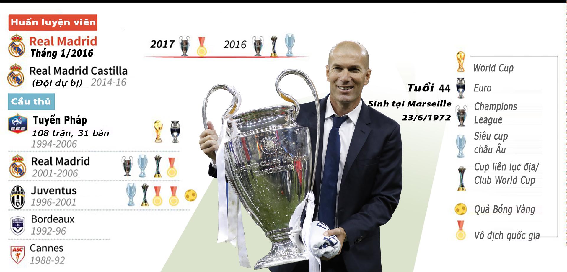Bộ sưu tập danh hiệu đồ sộ của Zinedine Zidane