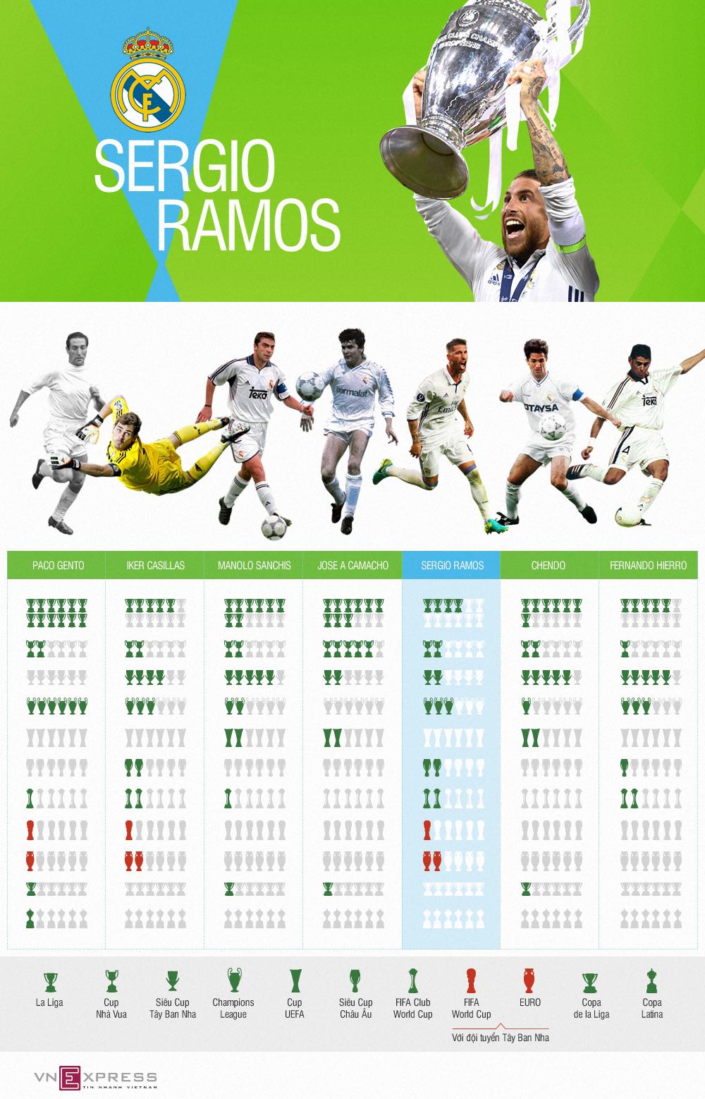 Sergio Ramos đứng ở đâu trong bảng vàng huyền thoại đội trưởng Real