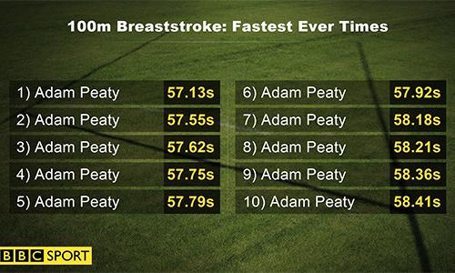 Adam Peaty bơi vòng loại, phá kỷ lục thế giới tại Hungary