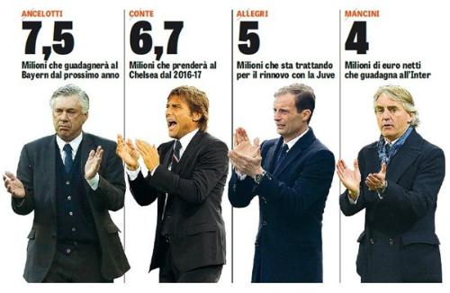 Liên đoàn bóng đá Italy có 48 tiếng để tìm HLV mới