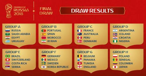 Brazil có thể sớm tái ngộ Đức, Argentina gặp khó ở World Cup 2018