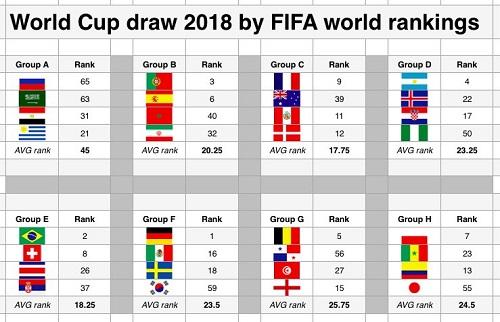 Dư luận nghi ngờ chủ nhà World Cup 2018 dàn xếp bốc thăm