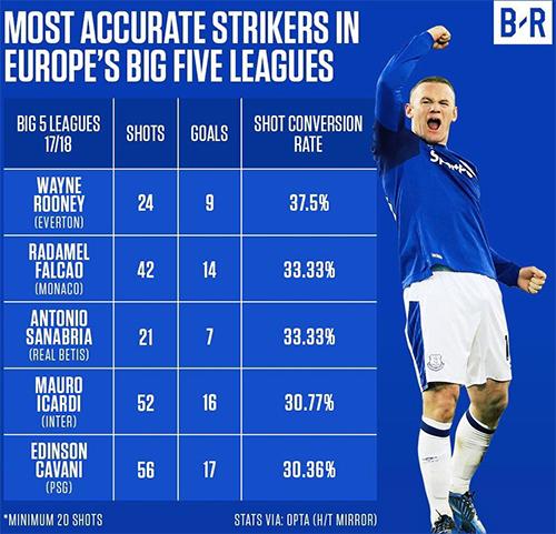 Rooney đạt hiệu suất ghi bàn cao nhất châu Âu