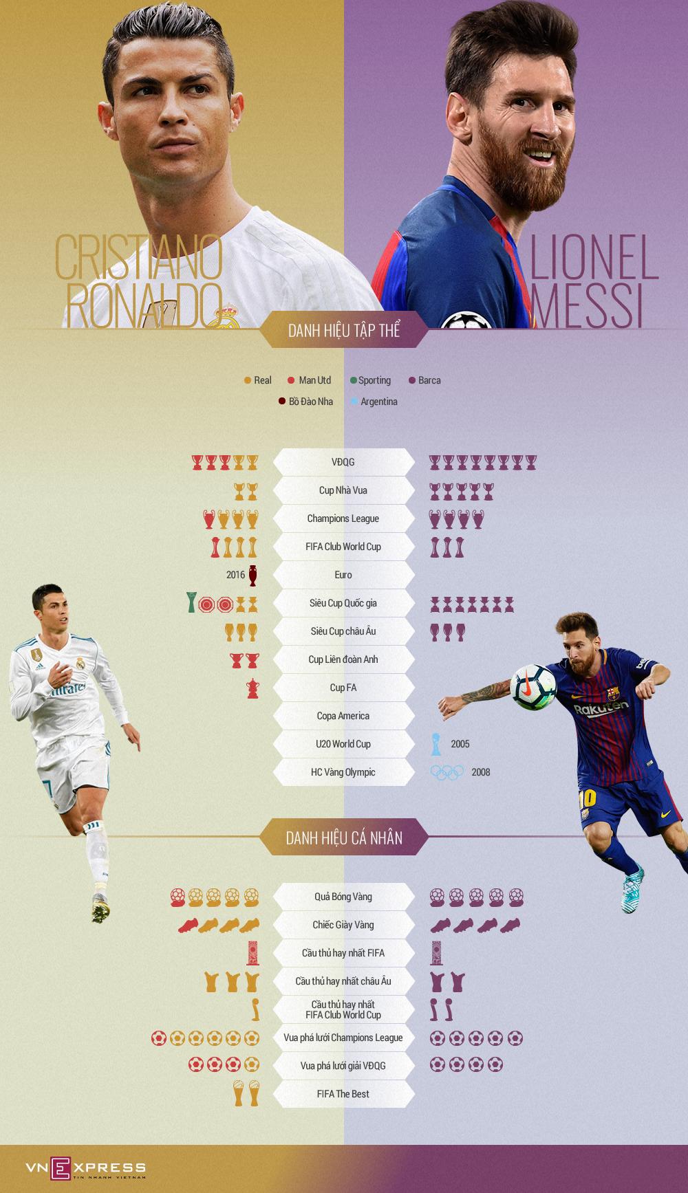 Kho tàng danh hiệu của Ronaldo và Messi lớn thế nào