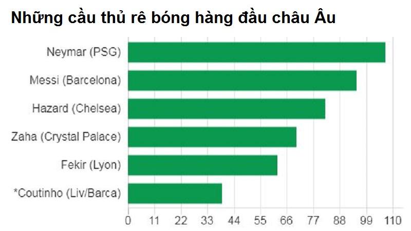 Liverpool tổn thất như thế nào khi mất Coutinho