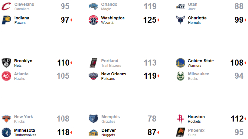 LeBron James mắc lỗi, khiến Cavaliers thua dù dẫn 22 điểm - ảnh 3