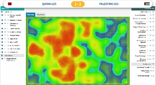 Biểu đồ nhiệt cho thấy Qatar chủ động cầm bóng bên sân nhà trước khi triển khai sang cánh trái.