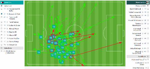 Những đường chuyền của trung vệ Al Rawi trong trận gặp Palestine. Cặp trung vệ của Qatar đều có khả năng chuyền bóng tốt, với 86% đường chuyền chính xác.