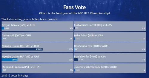 Kết quả bình chọn trên AFC, kết thúc lúc 11h trưa nay 2/2.