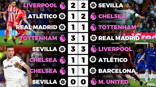 Kết quả các trận đấu giữa đại diện của La Liga và Ngoại hạng Anh từ đầu mùa.