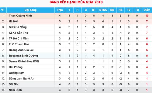 HLV Hà Nội chỉ ra lý do HAGL thường thua sân khách