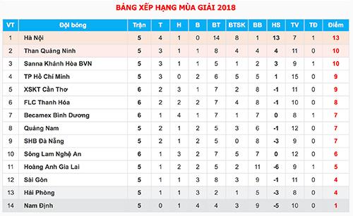 HLV muốn Công Phượng chơi đơn giản để ghi bàn ở V-League