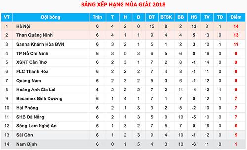 HLV Miura: TP HCM vẫn đặt mục tiêu tốp ba V-League - 2