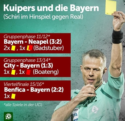 Thống kê của Kuipers khi bắt trận có Bayern.