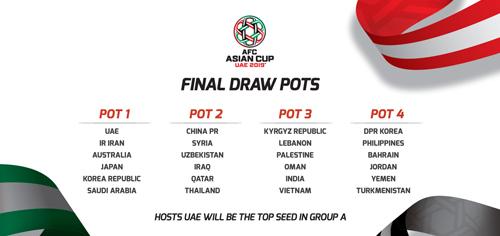 Bốn nhóm hạt giống tại lễ bốc thăm vòng chung kết Asian Cup 2019.