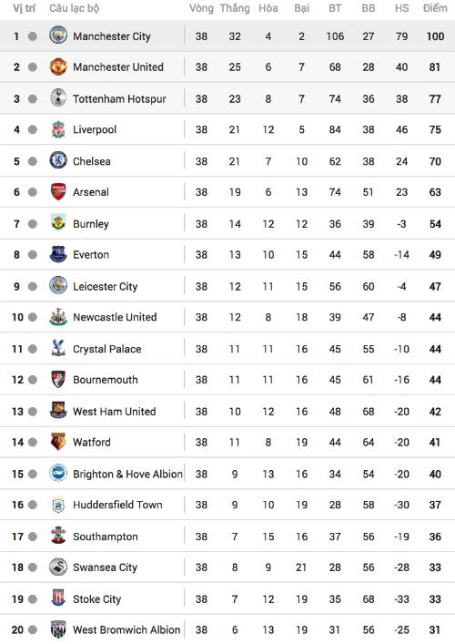 Bảng điểm Ngoại hạng Anh mùa này.