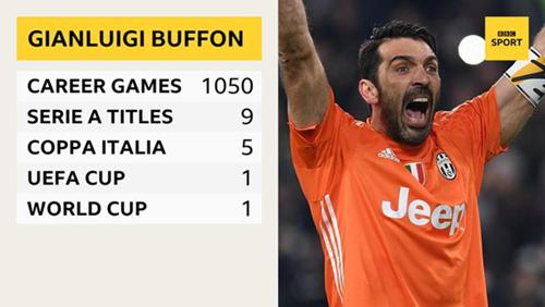 Buffon chia tay Juventus cuối mùa này - ảnh 3